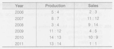 Q. 96 -2
