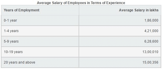 Average salary of LLB lawyers by experience