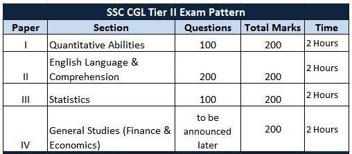 SSC CGL Tier 2 2016 Pattern Changes