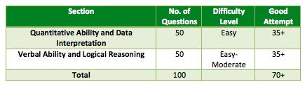 CAT 2014 paper analysis