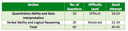 cat 2012 paper analysis