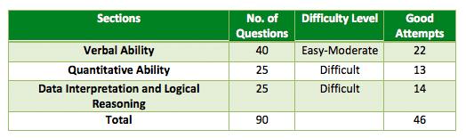 CAT 2008 paper analysis