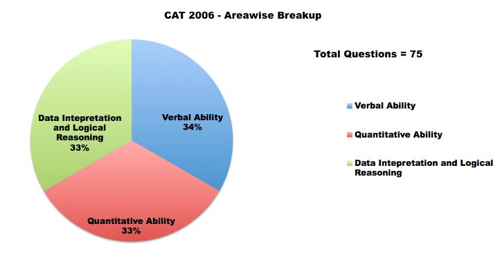 cat 2006 paper