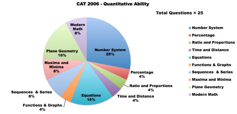cat 2006 QA