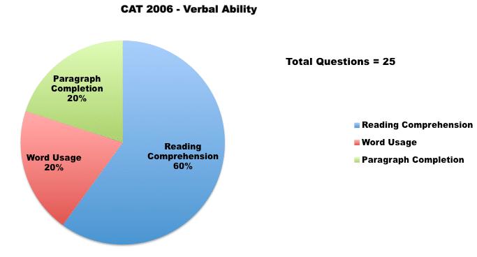 CAT 2006 VA graph