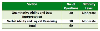 CAT 2011 paper analysis