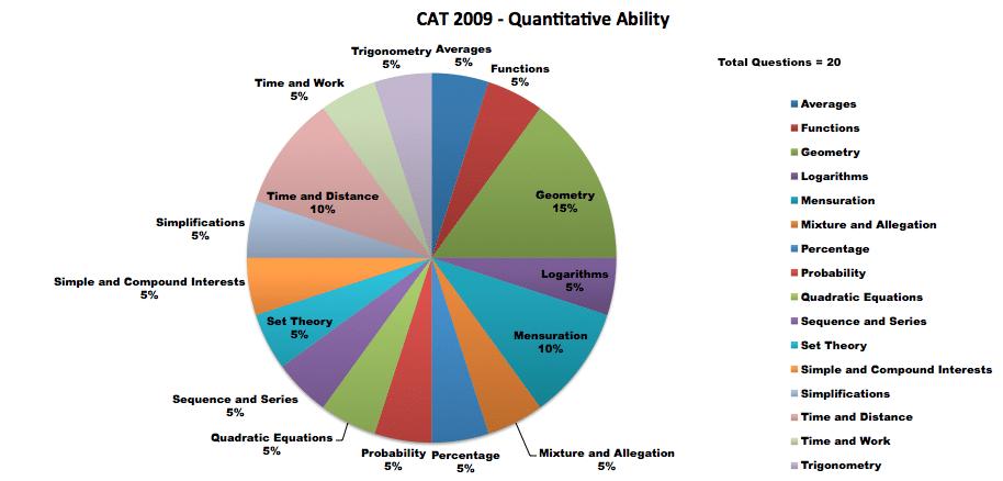 cat 2009 QA