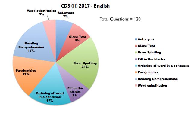 CDS (I) 2017 - English