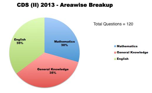 CDS (II) 2013 - Areawise Breakup