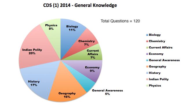 CDS (1) 2014 - General Knowledge