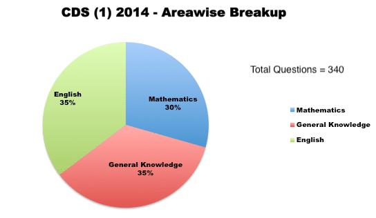 CDS (1) 2014 - Areawise Breakup