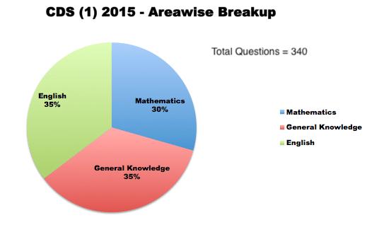 CDS (1) 2015 - Areawise Breakup
