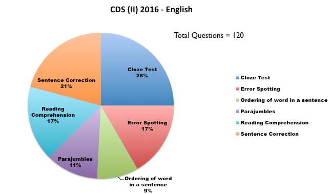 CDS (II) 2016 - English