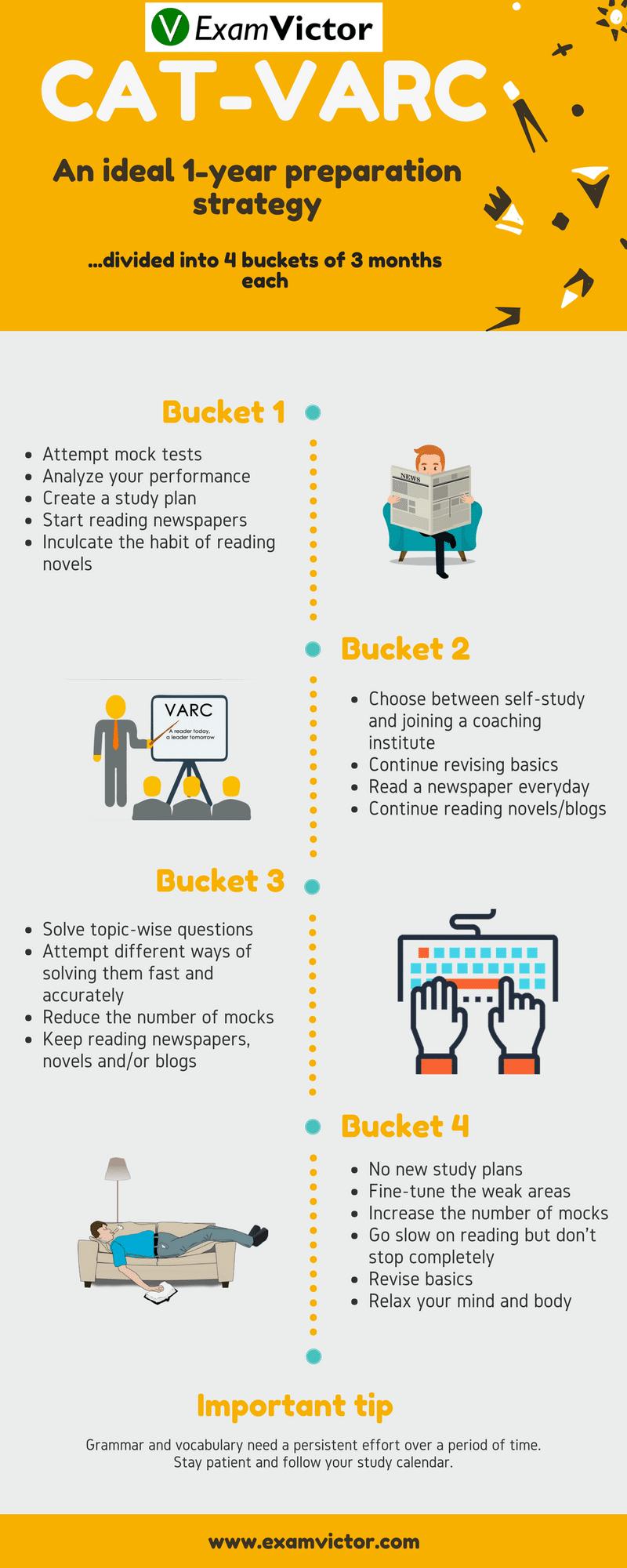 CAT-VARC Preparation
