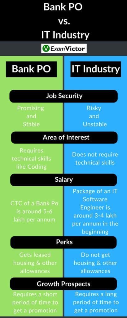 Bank PO vs. IT Industry
