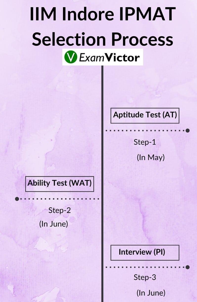 IIM Indore Ipm Selection Process1