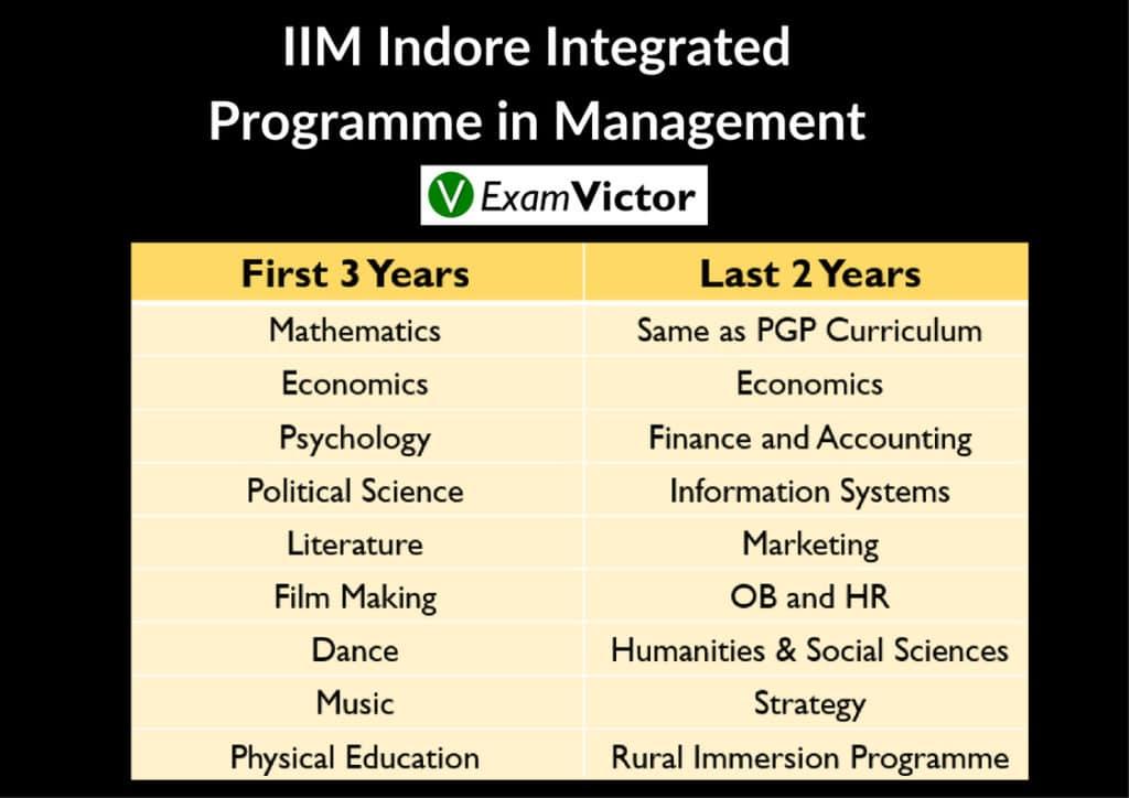 IIM Indore Integrated Programme in Management