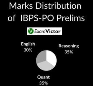 Marks Distribution of IBPS-PO Prelims
