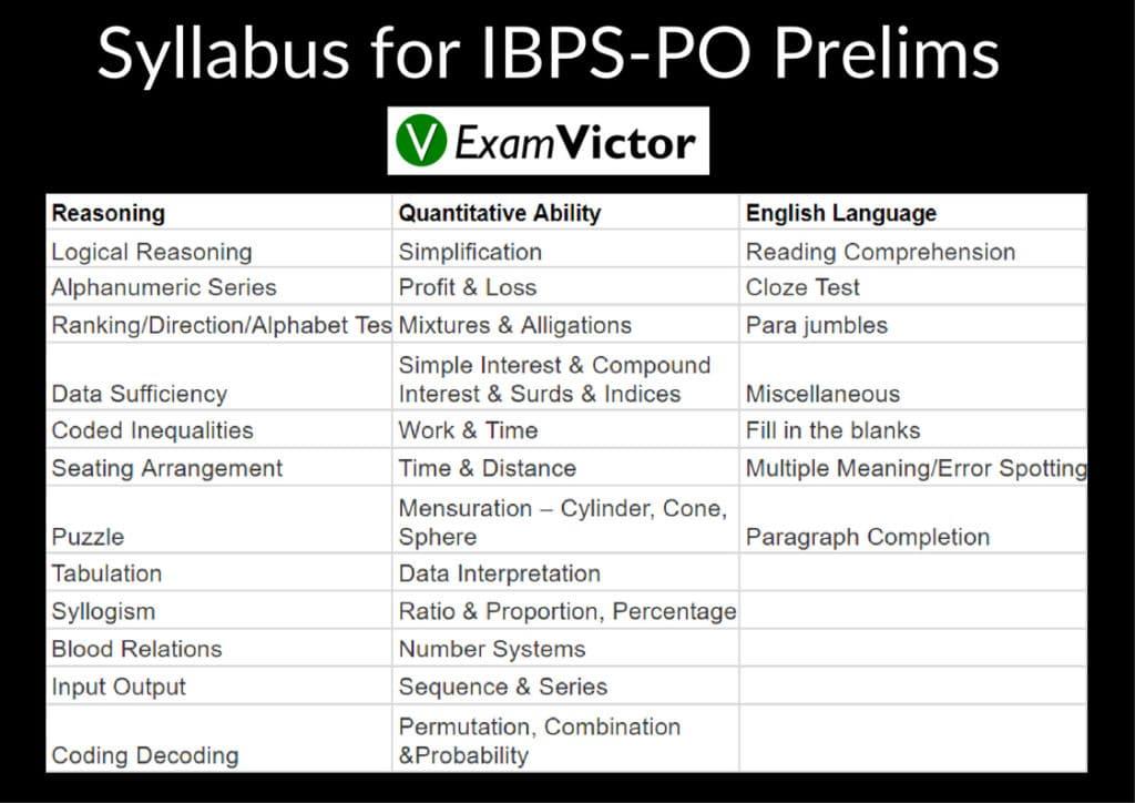 Syllabus for IBPS-PO Prelims