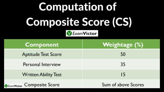 Computation of Composite Score(IPMAT)